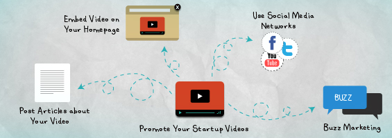 10 Tips to Promote Your Startup Videos and Demos